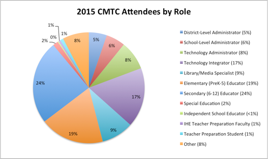 2015 cmtc attendees by role